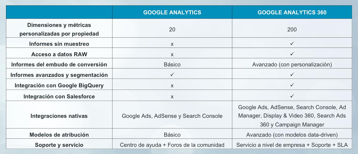 Google Analytics vs 360