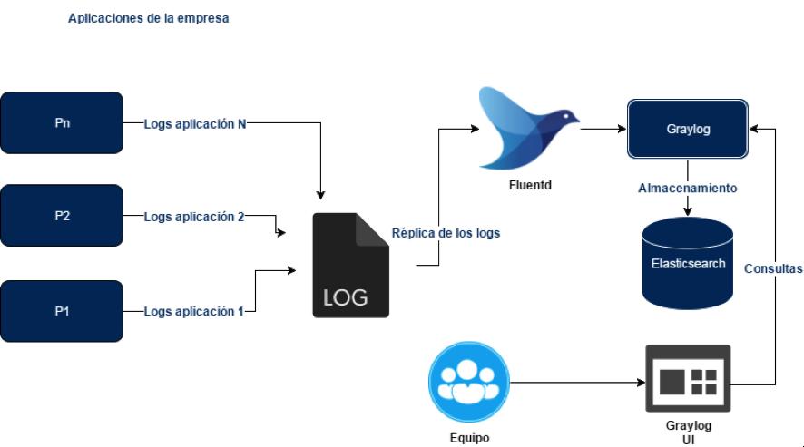 Sistema centralizado de logs